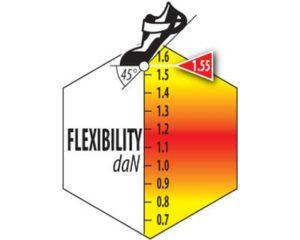 indice flexion django 3