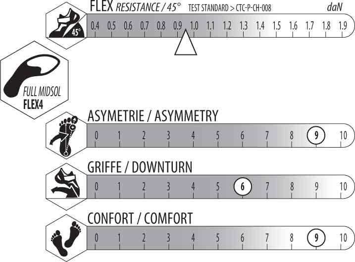Griffre et asymétrie du split eb