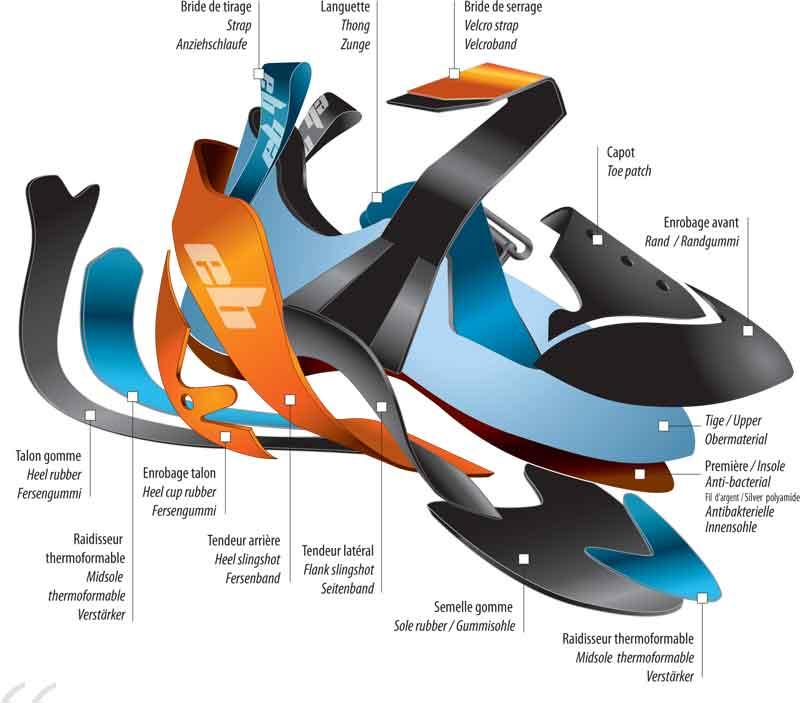 fabrication et conception du chausson escalade