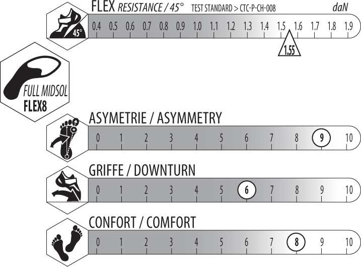 asymetrie griffe et flexibilite du django 3