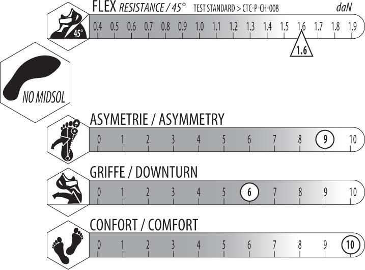 Griffe moyenne, asymetrie prononcéele strange est un chausson tres confortable