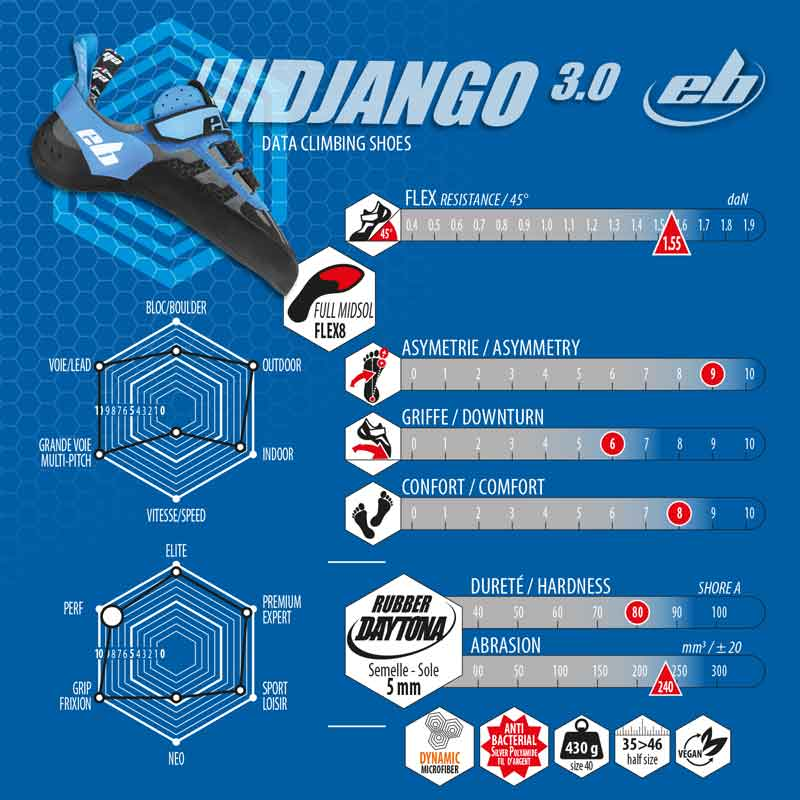 Django 3.0 caractéristiques